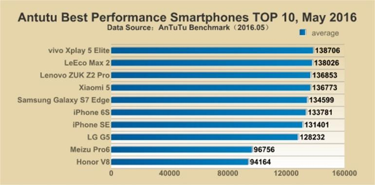 The top 10 fastest smartphones list