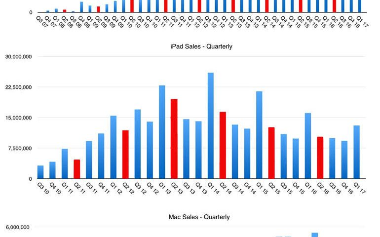 How many iPhones, iPads and Macs did Apple sell last quarter?