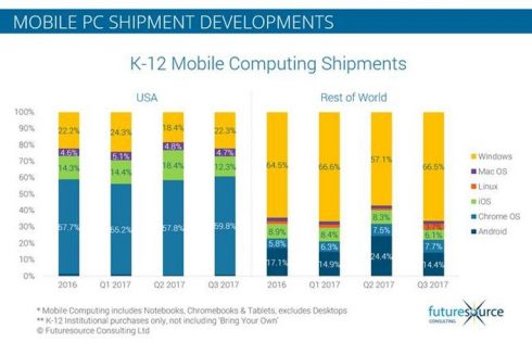 Windows is gaining on iOS in the education market