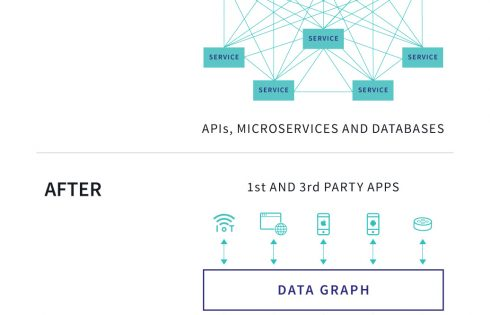 Apollo raises $22M for its GraphQL platform