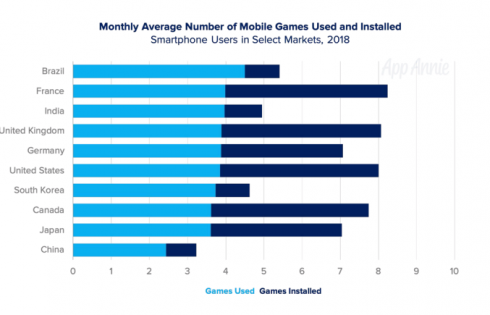 Mobile games now account for 33% of installs, 10% of time, and 74% of consumer spend