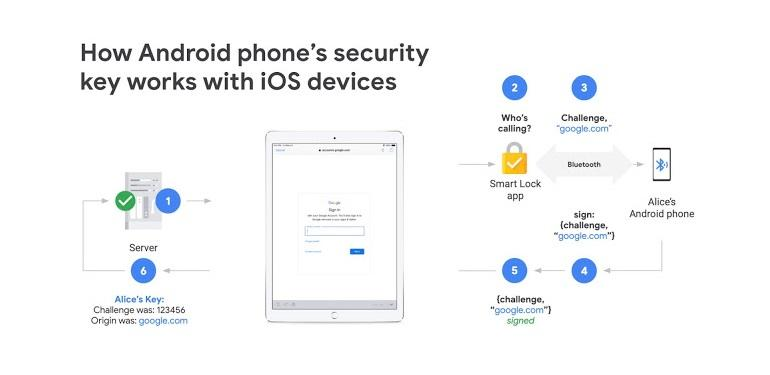 Google expands Android's built-in security key to iOS devices