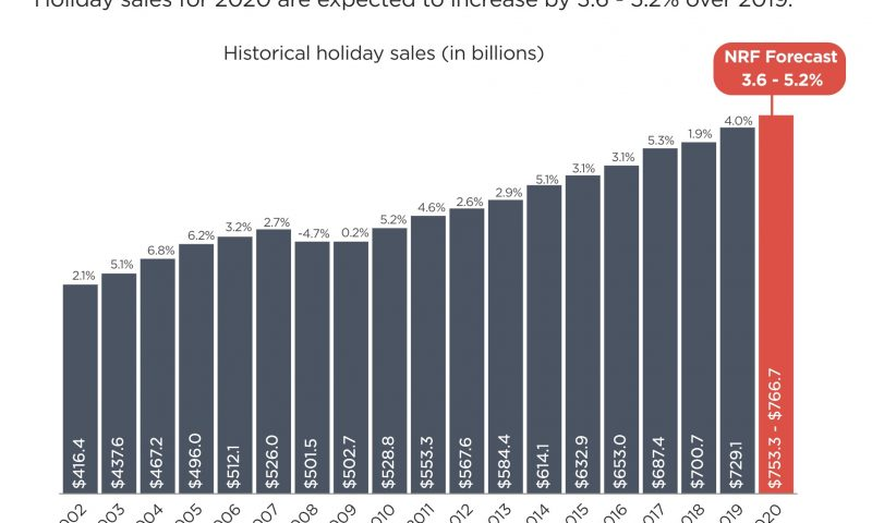 Despite pandemic, forecasts predict US online holiday sales increase of 20%-30% or more