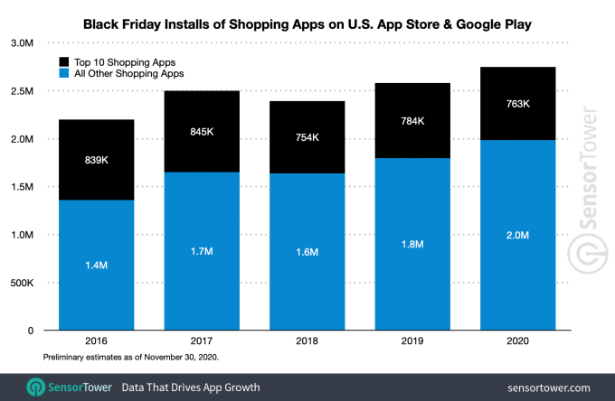 U.S. shopping app downloads on Black Friday reached a record 2.8M installs