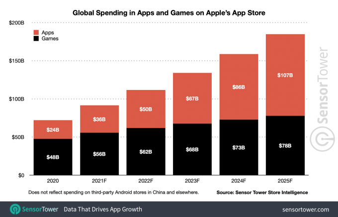 App spending to reach $270B by 2025, new forecast predicts